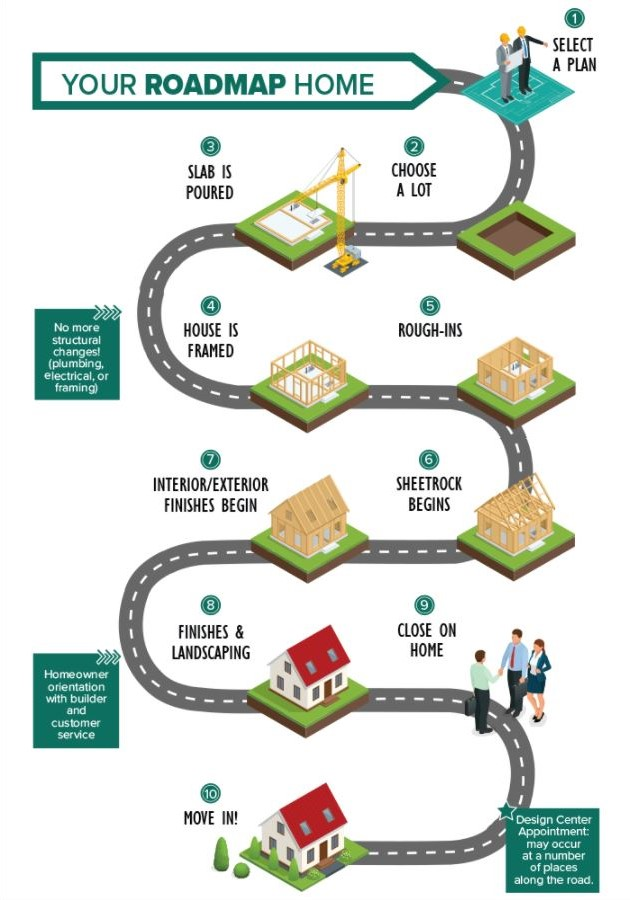 An image the the Building Process Infographic.